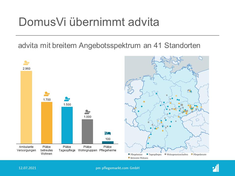 Mit dieser Übernahme, die noch unter dem Vorbehalt der Genehmigung durch die Wettbewerbsbehörden steht, tritt die DomusVi nun nach Korian und Orpea (Rang 1 und Rang 2 der Top 25 Pflegeheimbetreiber in Europa) nun ebenfalls in den deutschen Markt ein.