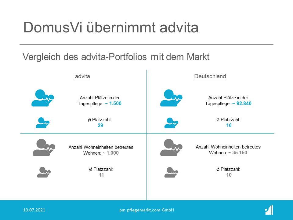 Ein Vergleich der advita-Portfolios mit dem Gesamtmarkt