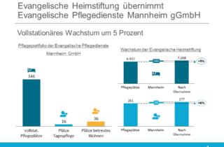 Evangelische Heimstiftung uebernimmt Evangelische Pflegedienste Mannheim gGmbH