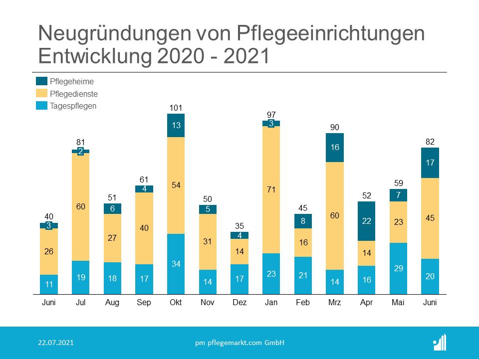 Gründungsradar Juni 2021 - Entwicklung