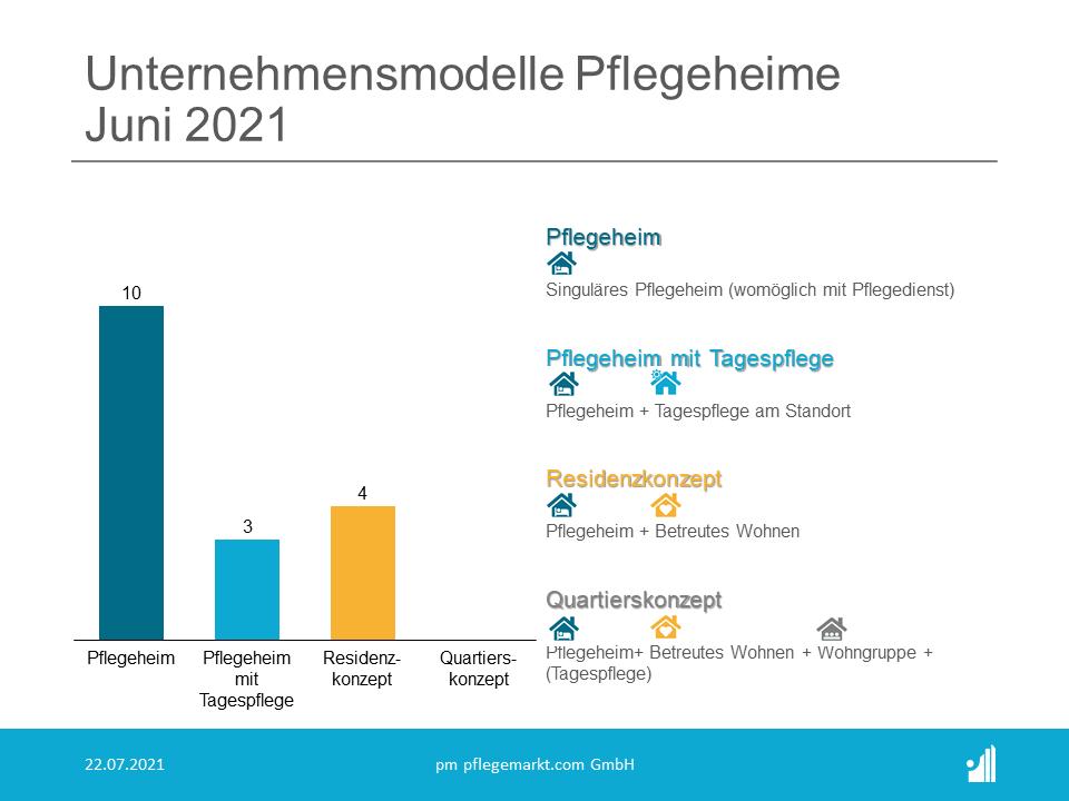 Gründungsradar Juni 2021 - Unternehmensmodelle