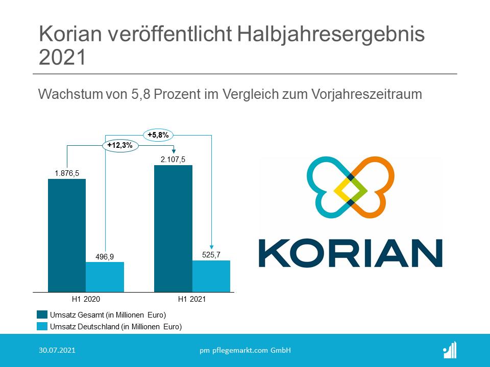n Deutschland wuchs der Umsatz um 5,8 % (gegenüber 5 % im ersten Halbjahr 2020) auf 525,7 Millionen Euro, mit einem starken organischen Wachstum von 4%.