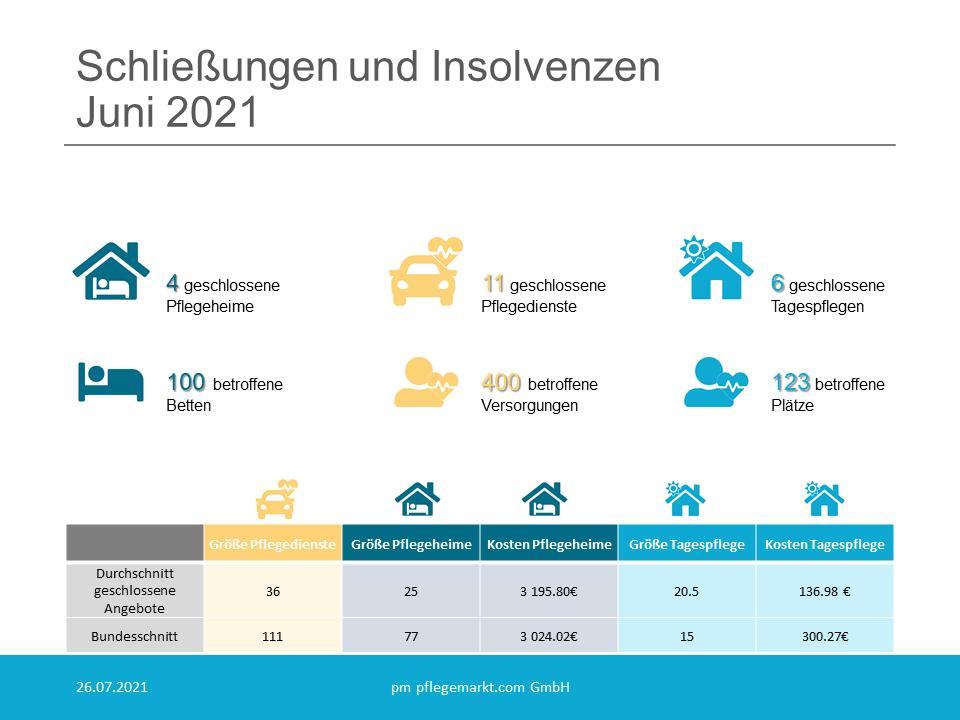Insgesamt gehen der deutschen Pflegelandschaft mit den Schließungen aus dem vergangenen Monat 100 Pflegebetten und 123 Tagespflegeplätze verloren.