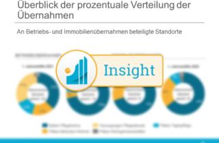 M&A Analysen für Webseite Pflegemarkt.Insight