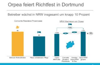 Orpea feiert Richtfest in Dortmund