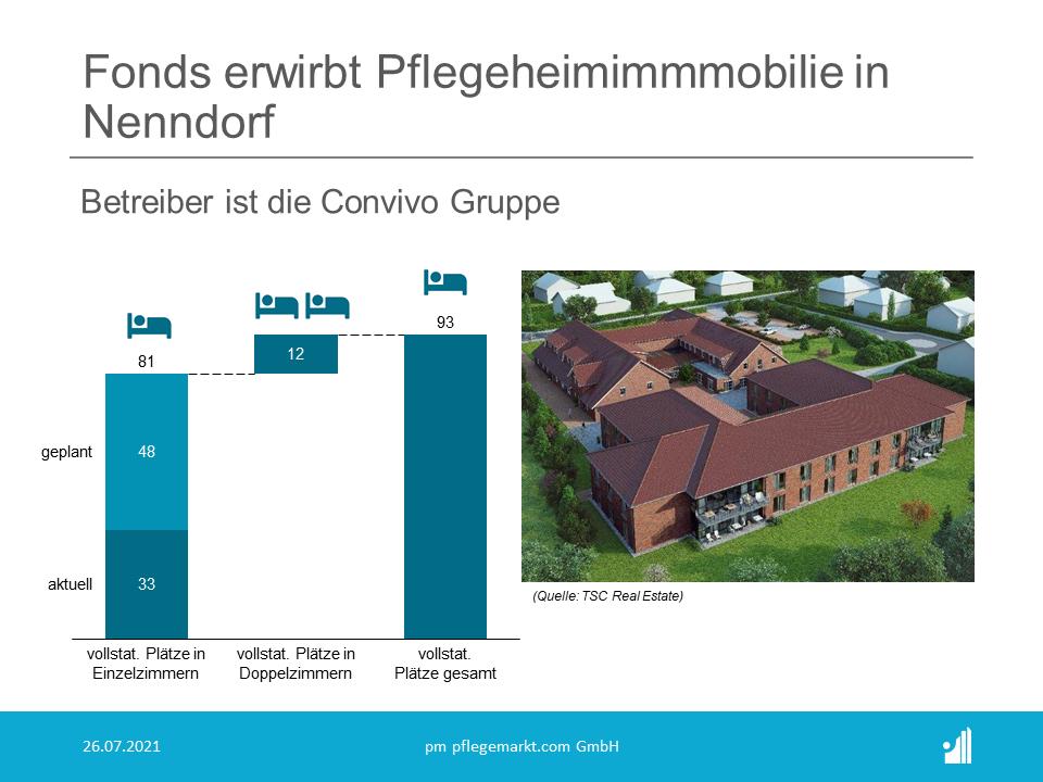 """Die TSC Real Estate aus Berlin hat im Auftrag des Fonds """"5QRE HealthCare  Infrastructure Deutschland O1"""" den Erwerb einer stationären  Pflegeeinrichtung mit 93 Betten in Nenndorf für ca. 11 Mio. Euro  betreut."""