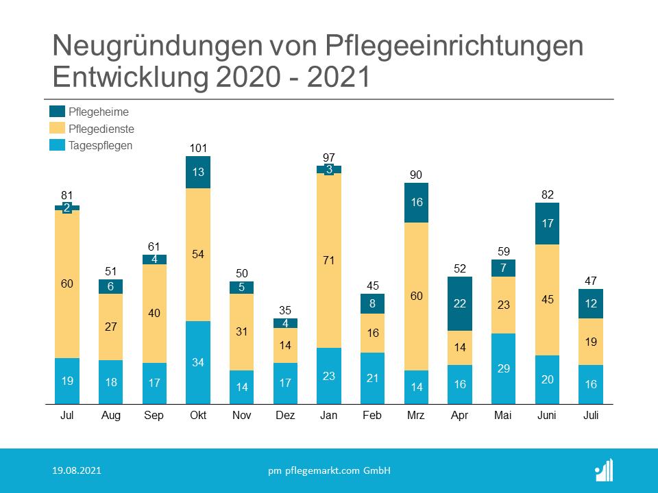 Gründungsradar Juli 2021 - Entwicklung