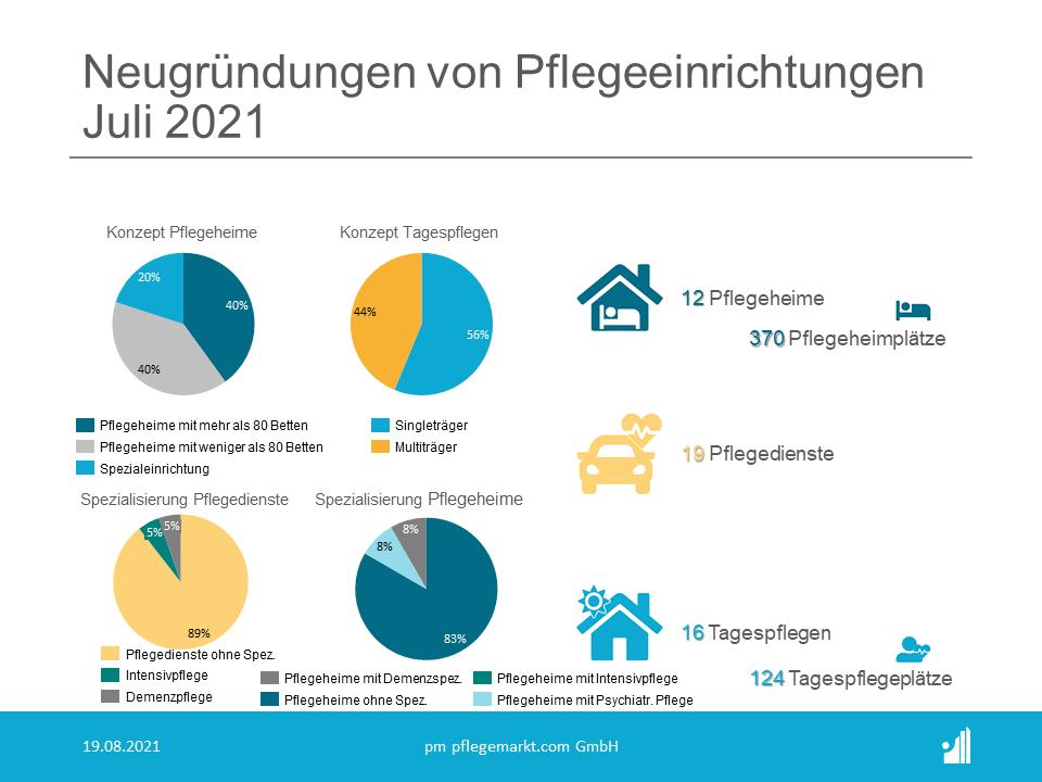Gründungsradar Juli 2021 - Unternehmensmodelle