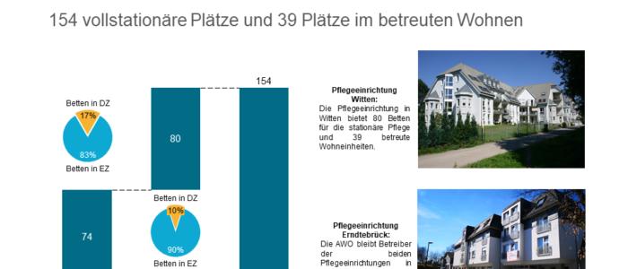 AIF Capital Group erwirbt zwei Pflegeeinrichtungen in NRW