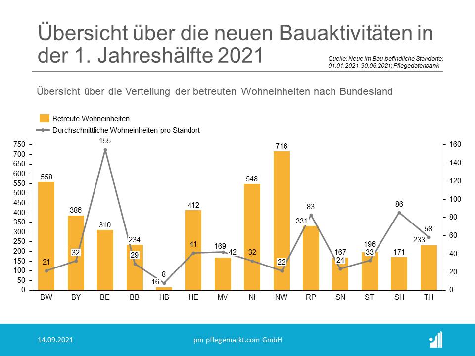 Verteilung der neuen im Bau befindlichen Wohneinheiten im 1. Halbjahr 2021