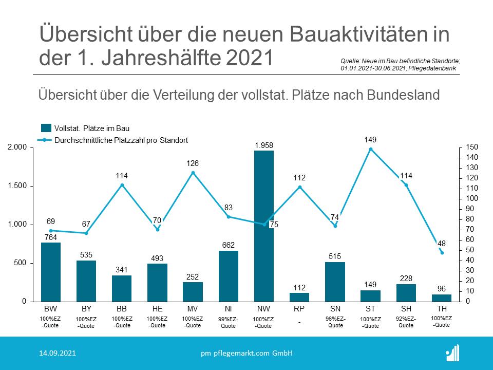 Übersicht über die Platzverteilung der neu im Bau befindlichen Pflegeheime im 1. Halbjahr 2021