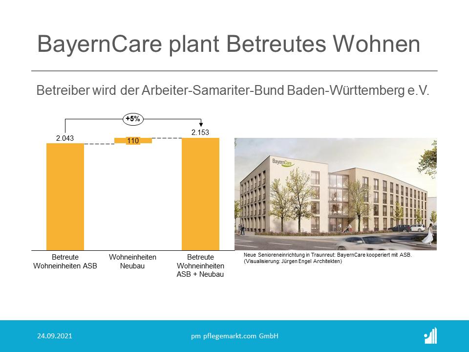 Die BayernCare, ein Unternehmen der Sontowski & Partner Group, hat eine Kooperationsvereinbarung mit dem Arbeiter-Samariter-Bund Baden-Württemberg e.V. für den Betrieb der geplanten Pflegeeinrichtung im oberbayerischen Traunreut geschlossen.