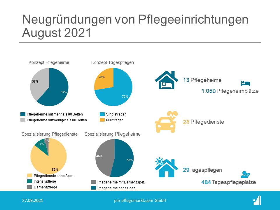 Gründungsradar August 2021 - Unternehmensmodelle