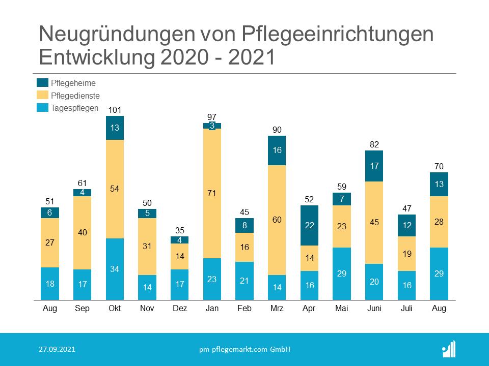 Gründungsradar August 2021 - Entwicklung