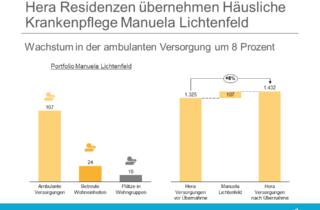 Hera Residenzen übernehmen Häusliche Krankenpflege Manuela Lichtenfeld