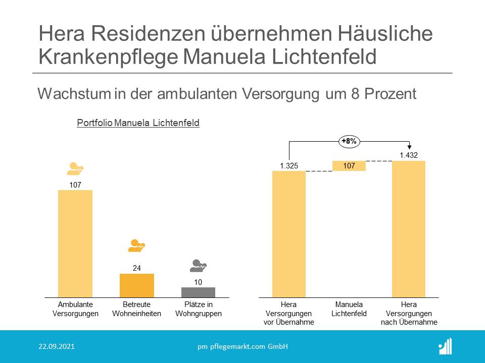 Hera Residenzen wachsen mit Übernahme der Häusliche Krankenpflege Manuela Lichtenfeld