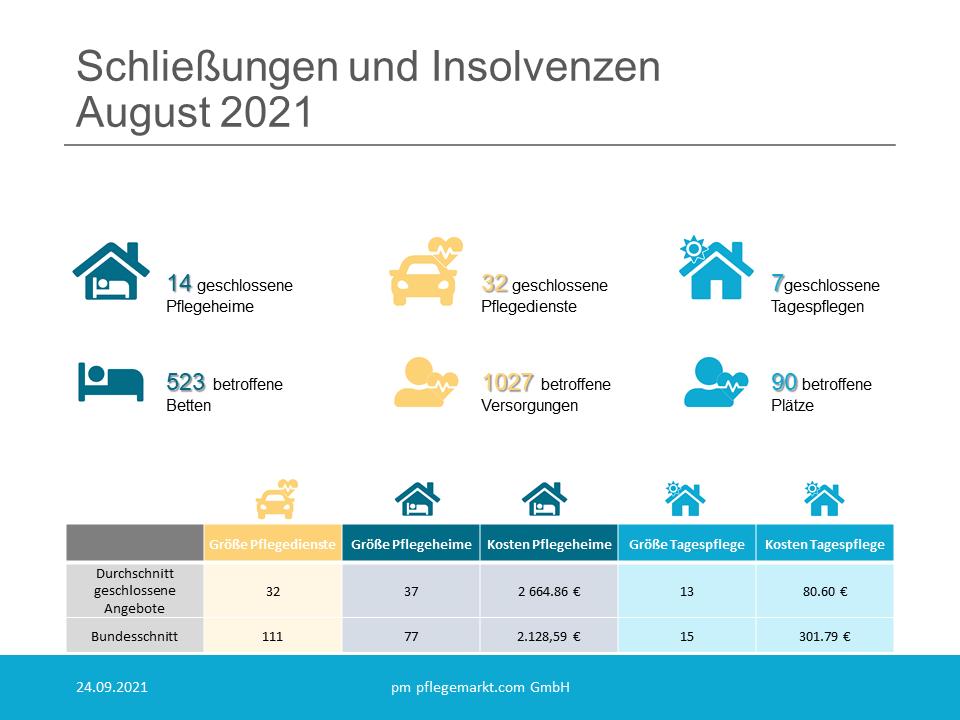 Insgesamt gehen der deutschen Pflegelandschaft mit den Schließungen aus dem vergangenen Monat 523 Pflegebetten verloren