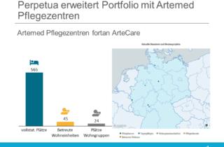 Perpetua erweitert Portfolio mit Artemed Pflegezentren