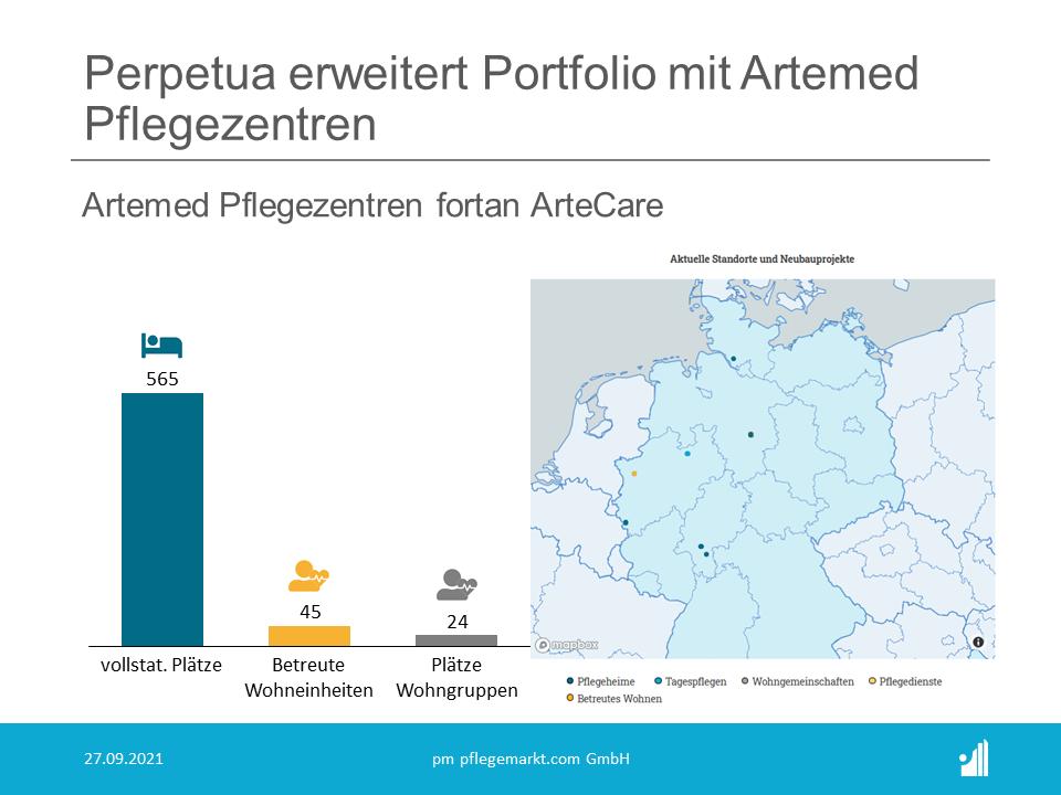 Perpetua erwirbt die Mehrheit an Artemed Pflegezentren