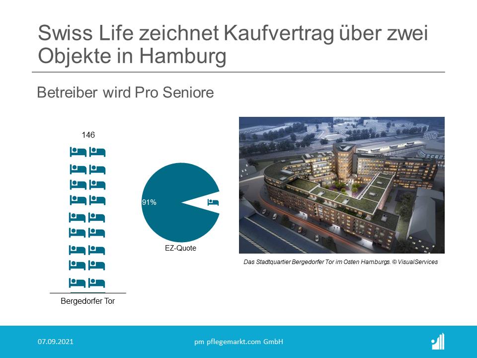 Die Planung für die stationäre Pflegeeinrichtung sieht eine Gesamtfläche von 7.564 Quadratmetern für 146 Pflegeplätze und eine Einzelzimmerquote von 91% vor