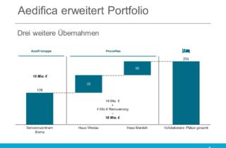 Aedifica erweitert Portfolio - Azurit u. Procuritas