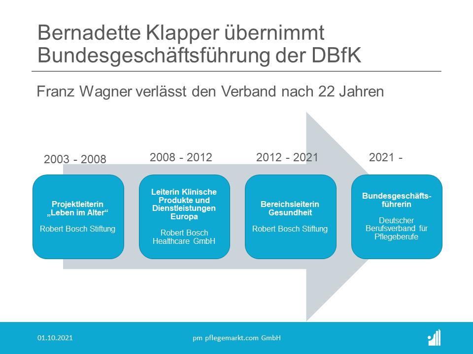 Führungswechsel beim DBfK: Bernadette Klapper übernimmt