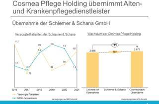Cosmea übernimmt Pflegedienst Schiemer Schana