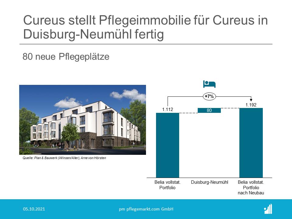 Cureus stellt Pflegeheim für Belia in Duisburg fertig