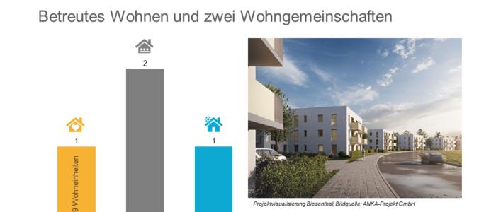 HAMBURG TEAM Investment Management mit neuem Ankauf