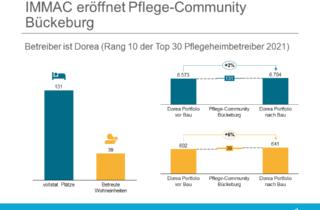 IMMAC eröffnet Pflege-Community Bückeburg