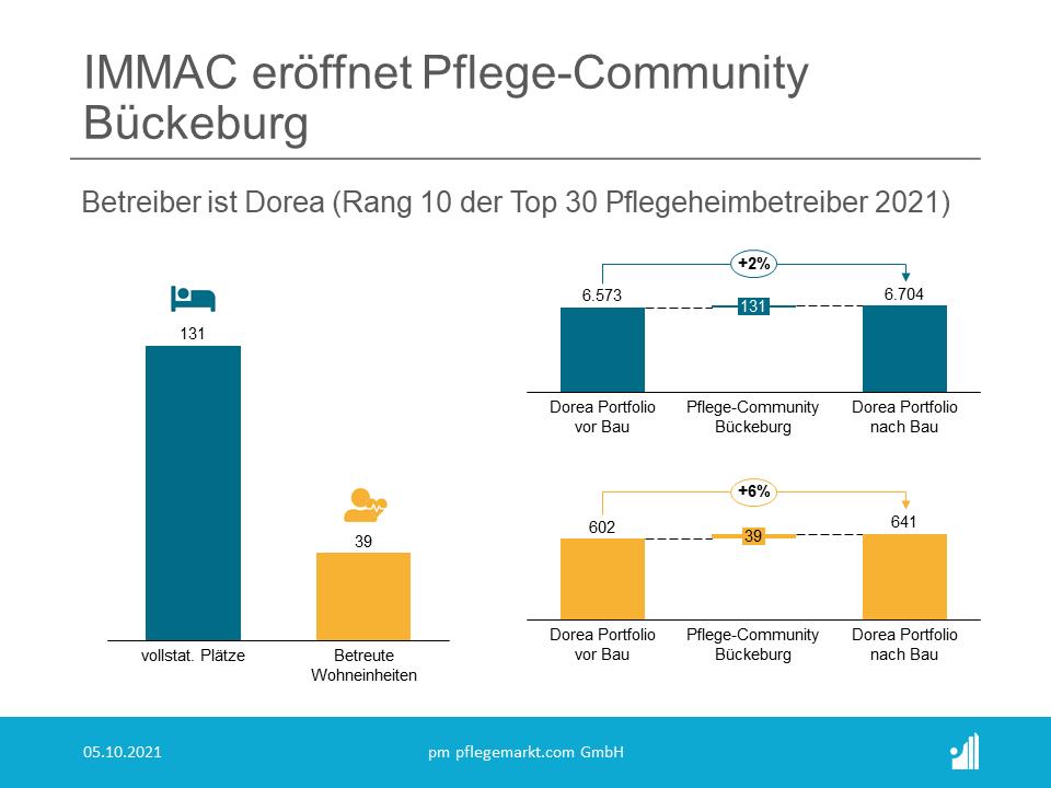 IMMAC eröffnet Pflege-Community Bückeburg für DOREA
