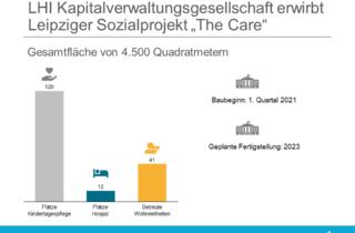 """LHI Kapitalverwaltungsgesellschaft erwirbt Leipziger Sozialprojekt """"The Care"""""""