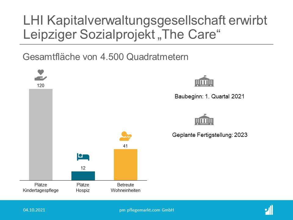 Das in Leipzig gelegene Sozialprojekt The Care im Stadtteil Reudnitz hat einen neuen Eigentümer