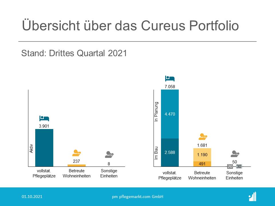 Portfolio-Übersicht der Cureus im dritten Quartal 2021